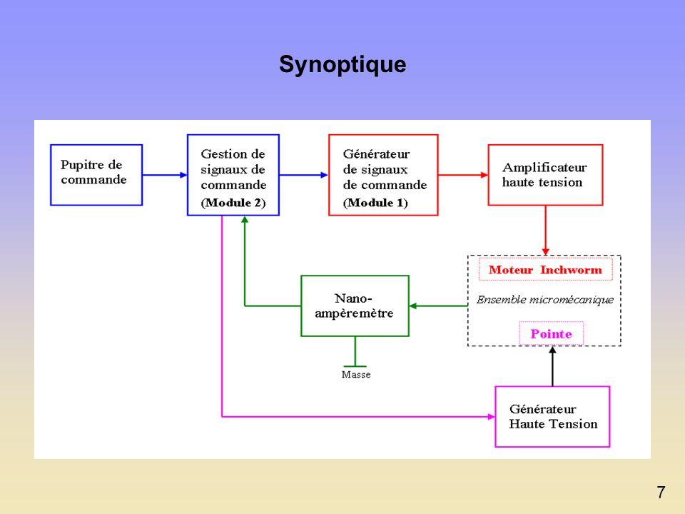 Objectifs du projet Conclusion : choix dun développement modulaire comprenant un dispositif de pilotage manuel et automatique. Créer une source délect