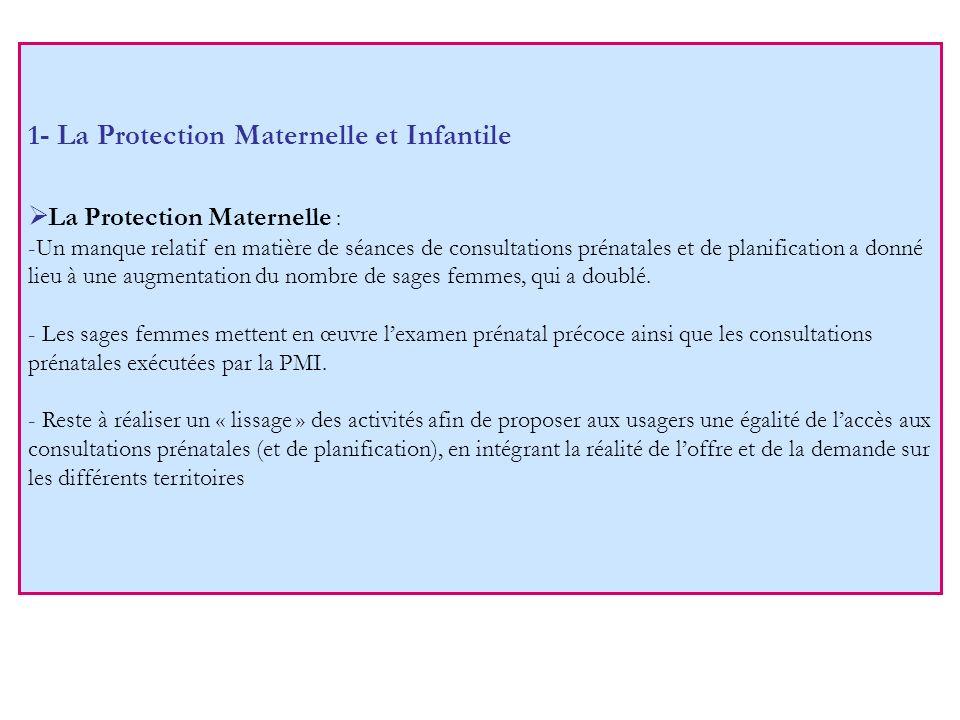 1- La Protection Maternelle et Infantile La Protection Maternelle : -Un manque relatif en matière de séances de consultations prénatales et de planification a donné lieu à une augmentation du nombre de sages femmes, qui a doublé.