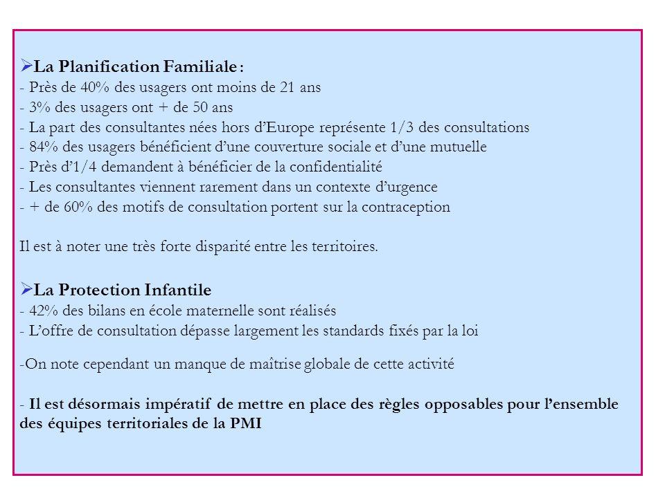 La Planification Familiale : - Près de 40% des usagers ont moins de 21 ans - 3% des usagers ont + de 50 ans - La part des consultantes nées hors dEuro