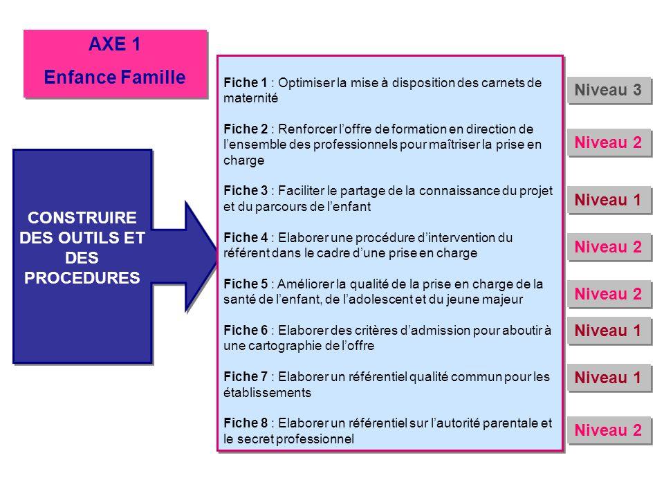 CONSTRUIRE DES OUTILS ET DES PROCEDURES Fiche 1 : Optimiser la mise à disposition des carnets de maternité Fiche 2 : Renforcer loffre de formation en