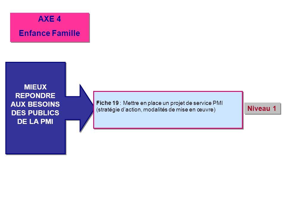 MIEUX REPONDRE AUX BESOINS DES PUBLICS DE LA PMI MIEUX REPONDRE AUX BESOINS DES PUBLICS DE LA PMI Fiche 19 : Mettre en place un projet de service PMI
