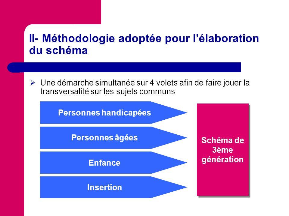 II- Méthodologie adoptée pour lélaboration du schéma Une démarche simultanée sur 4 volets afin de faire jouer la transversalité sur les sujets communs Personnes handicapées Schéma de 3ème génération Personnes âgées Enfance Insertion