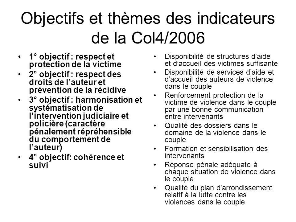 Objectifs et thèmes des indicateurs de la Col4/2006 1° objectif : respect et protection de la victime 2° objectif : respect des droits de lauteur et p
