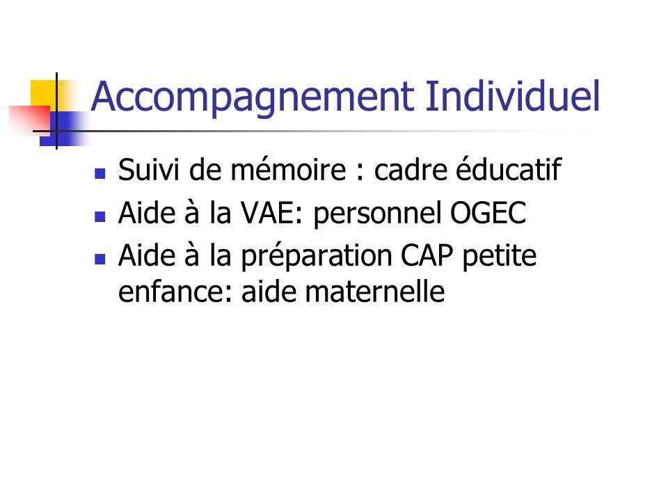 Accompagnement Individuel Suivi de mémoire : cadre éducatif Aide à la VAE: personnel OGEC Aide à la préparation CAP petite enfance: aide maternelle