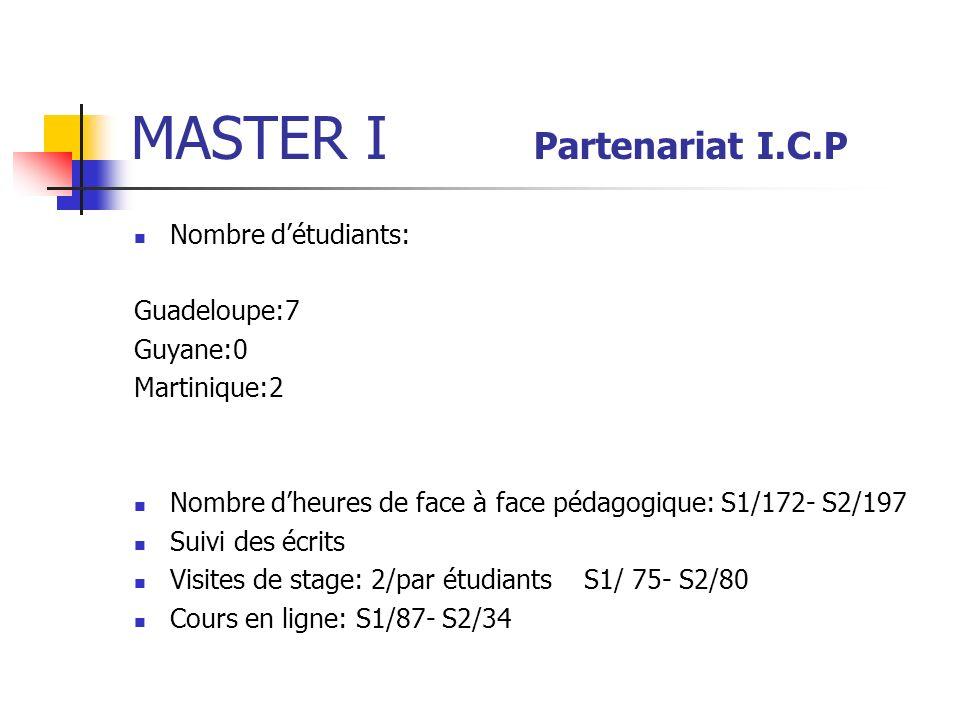 MASTER I Partenariat I.C.P Nombre détudiants: Guadeloupe:7 Guyane:0 Martinique:2 Nombre dheures de face à face pédagogique: S1/172- S2/197 Suivi des écrits Visites de stage: 2/par étudiants S1/ 75- S2/80 Cours en ligne: S1/87- S2/34