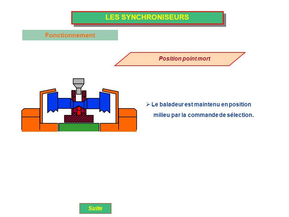 LES SYNCHRONISEURS Position point mort Le baladeur est maintenu en position Suite Fonctionnement milieu par la commande de sélection.