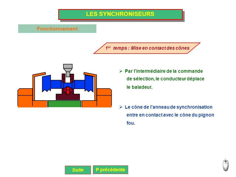 LES SYNCHRONISEURS 1 er temps : Mise en contact des cônes Par lintermédiaire de la commande Le cône de lanneau de synchronisation Suite Fonctionnement