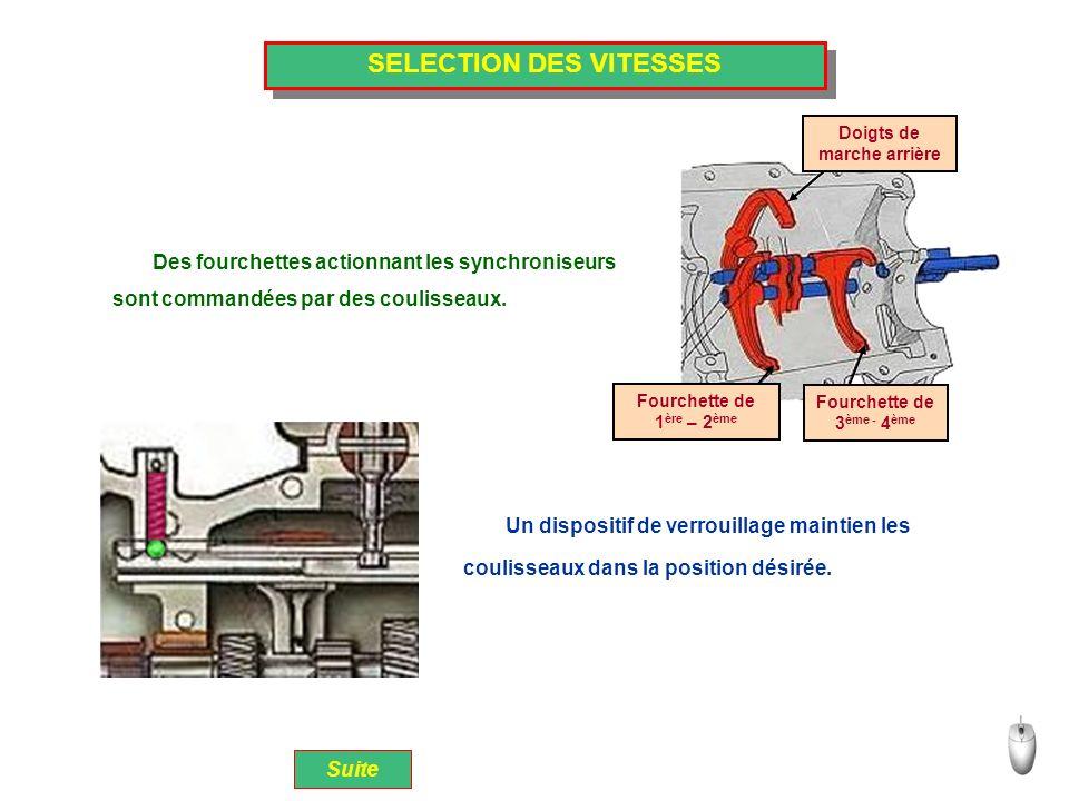 SELECTION DES VITESSES Un dispositif de verrouillage maintien les Fourchette de 1 ère – 2 ème Fourchette de 3 ème - 4 ème Doigts de marche arrière Des