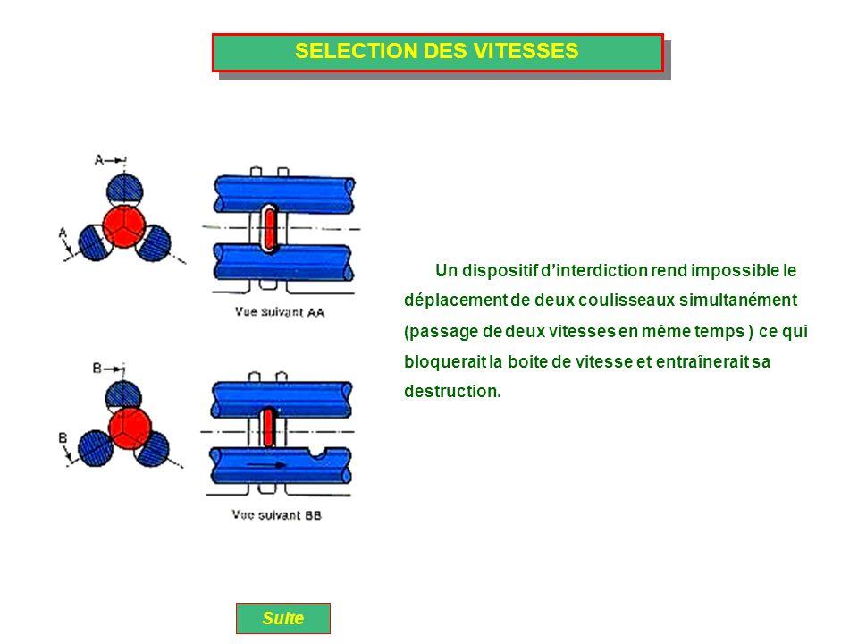 SELECTION DES VITESSES Un dispositif dinterdiction rend impossible le Suite déplacement de deux coulisseaux simultanément (passage de deux vitesses en