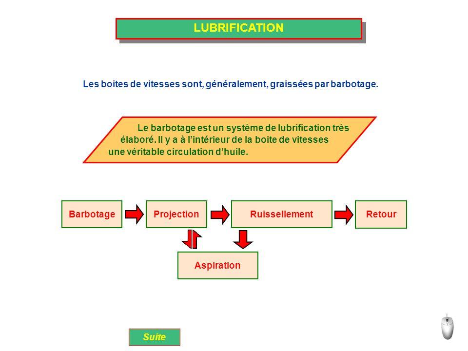LUBRIFICATION Barbotage Retour Ruissellement Projection Aspiration Les boites de vitesses sont, généralement, graissées par barbotage. Suite Le barbot