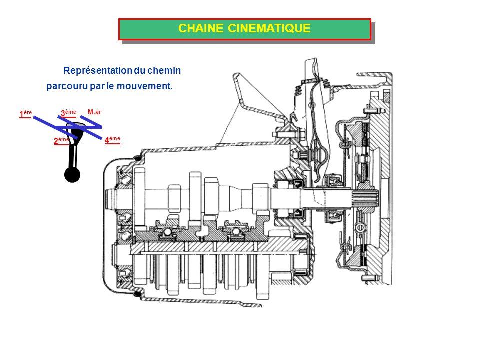 CHAINE CINEMATIQUE Représentation du chemin 1 ère 2 ème 4 ème M.ar 3 ème parcouru par le mouvement.
