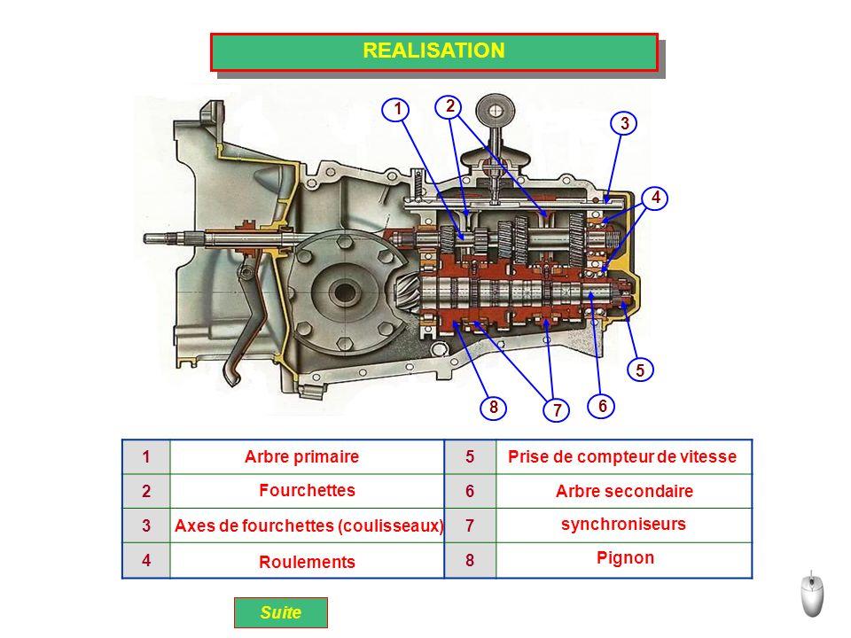 REALISATION 2 3 4 5 6 7 8 1 Suite larbre primaire est monobloc; les pignons de larbre secondaire sont libres en rotation et fixes en translation; des crabots coulissants sur larbre secondaire lui sont liés en rotation.