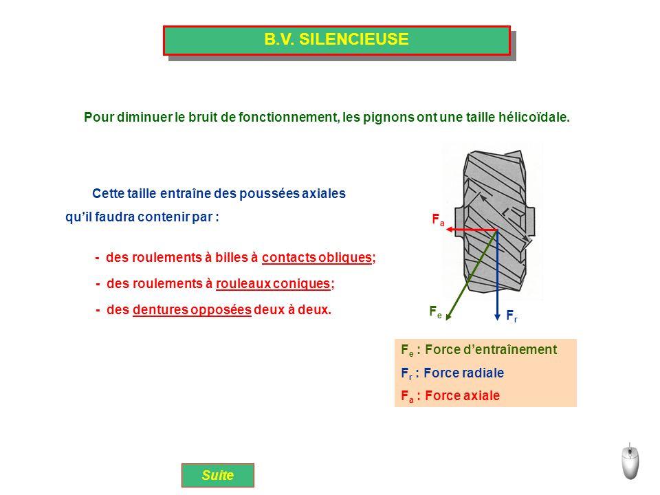 B.V. SILENCIEUSE Suite Pour diminuer le bruit de fonctionnement, les pignons ont une taille hélicoïdale. Cette taille entraîne des poussées axiales Fe