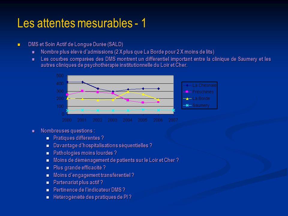 Les attentes mesurables - 1 DMS et Soin Actif de Longue Durée (SALD) DMS et Soin Actif de Longue Durée (SALD) Nombre plus élevé dadmissions (2 X plus