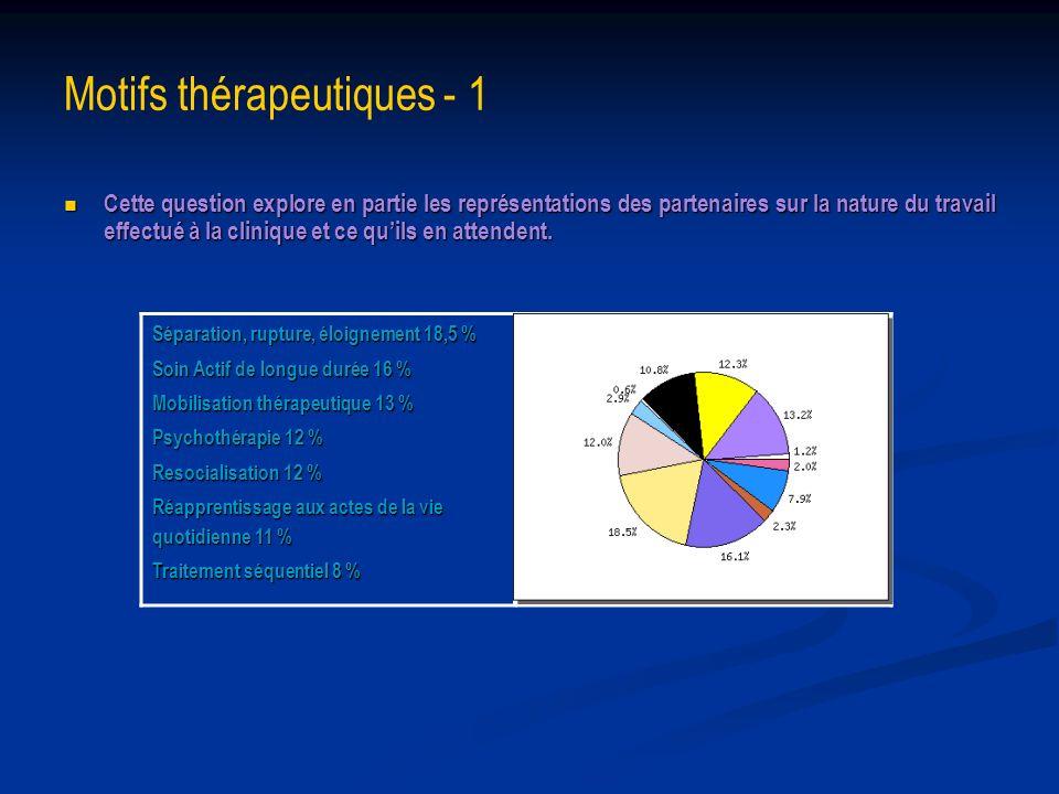 Motifs thérapeutiques - 1 Cette question explore en partie les représentations des partenaires sur la nature du travail effectué à la clinique et ce q