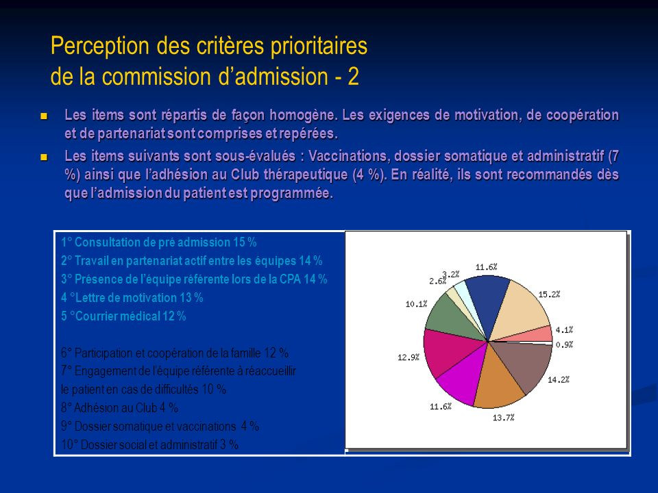 Perception des critères prioritaires de la commission dadmission - 2 Les items sont répartis de façon homogène. Les exigences de motivation, de coopér