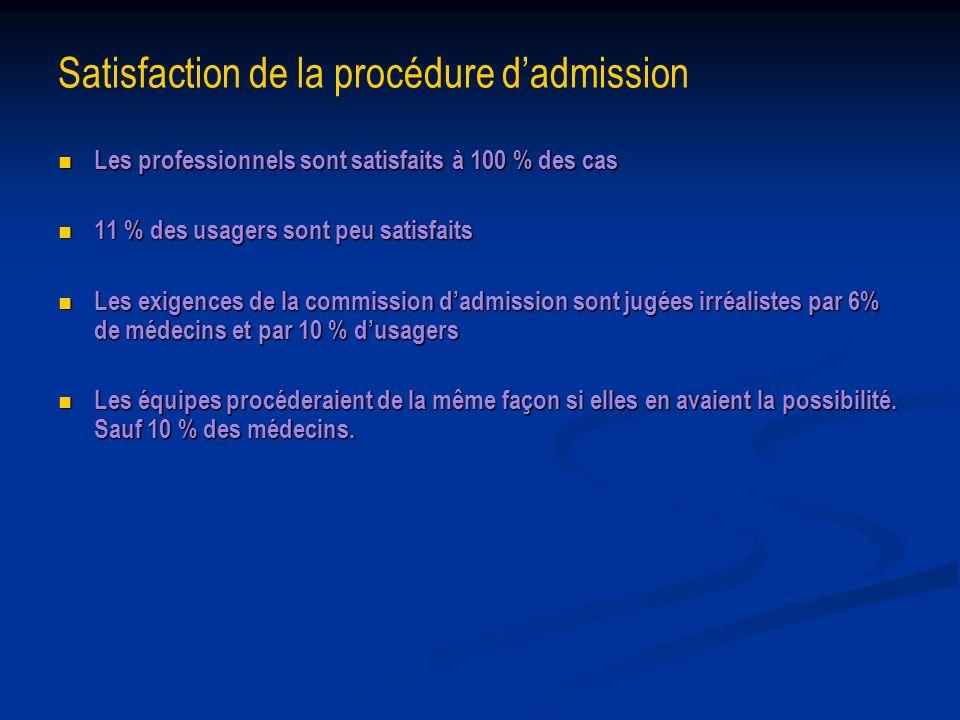 Satisfaction de la procédure dadmission Les professionnels sont satisfaits à 100 % des cas Les professionnels sont satisfaits à 100 % des cas 11 % des