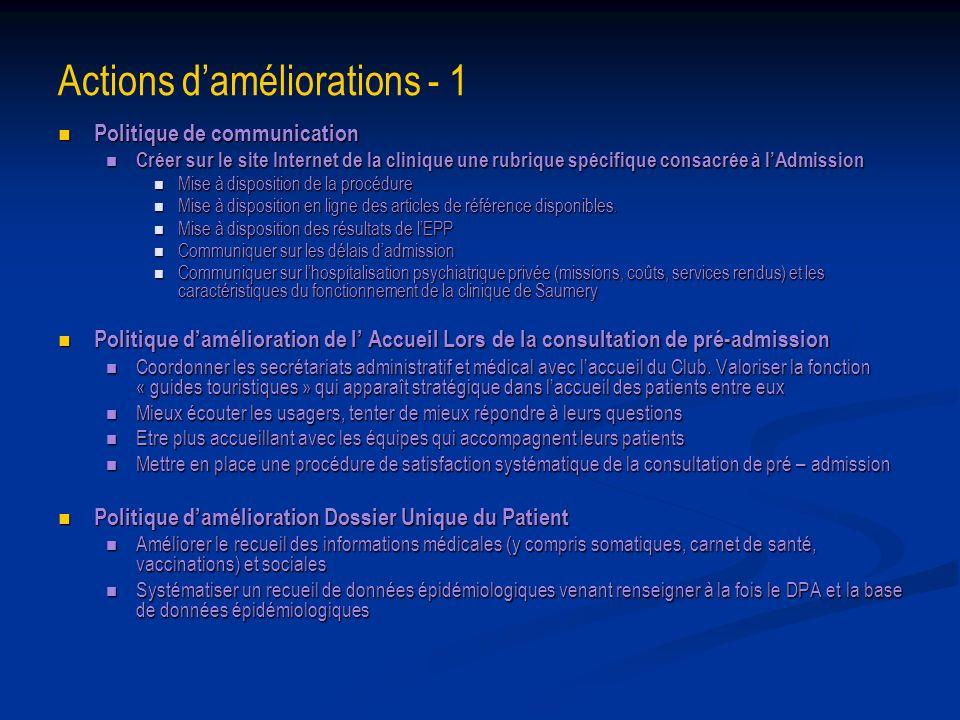 Actions daméliorations - 1 Politique de communication Politique de communication Créer sur le site Internet de la clinique une rubrique spécifique con