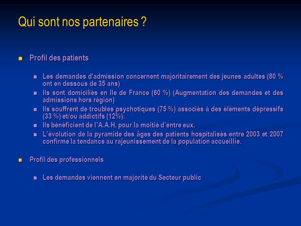 Qui sont nos partenaires ? Profil des patients Profil des patients Les demandes dadmission concernent majoritairement des jeunes adultes (80 % ont en