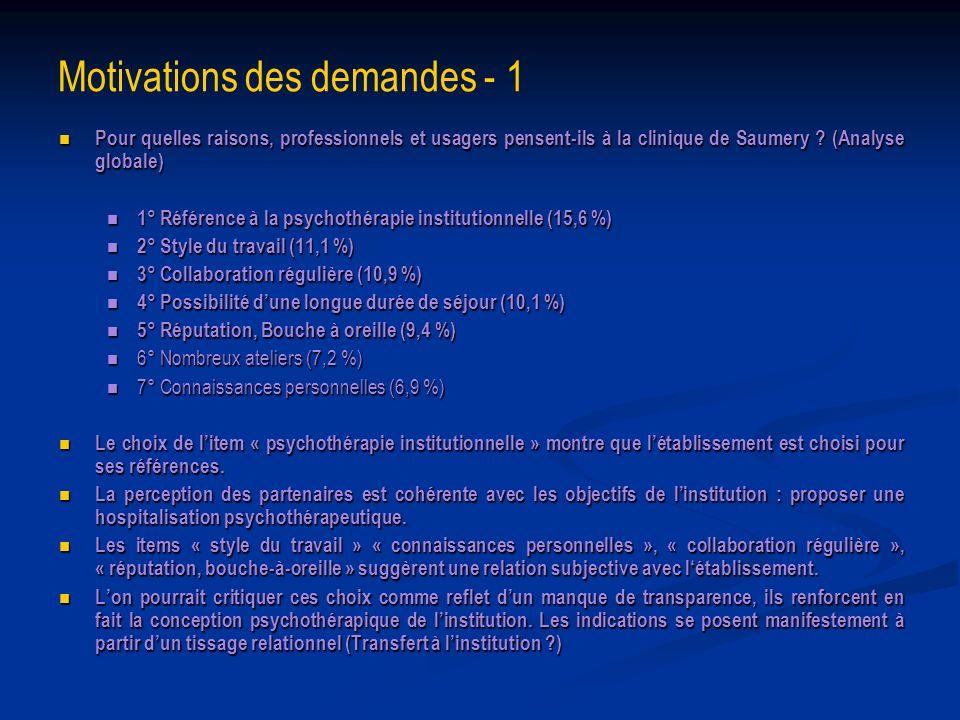 Motivations des demandes - 1 Pour quelles raisons, professionnels et usagers pensent-ils à la clinique de Saumery ? (Analyse globale) Pour quelles rai