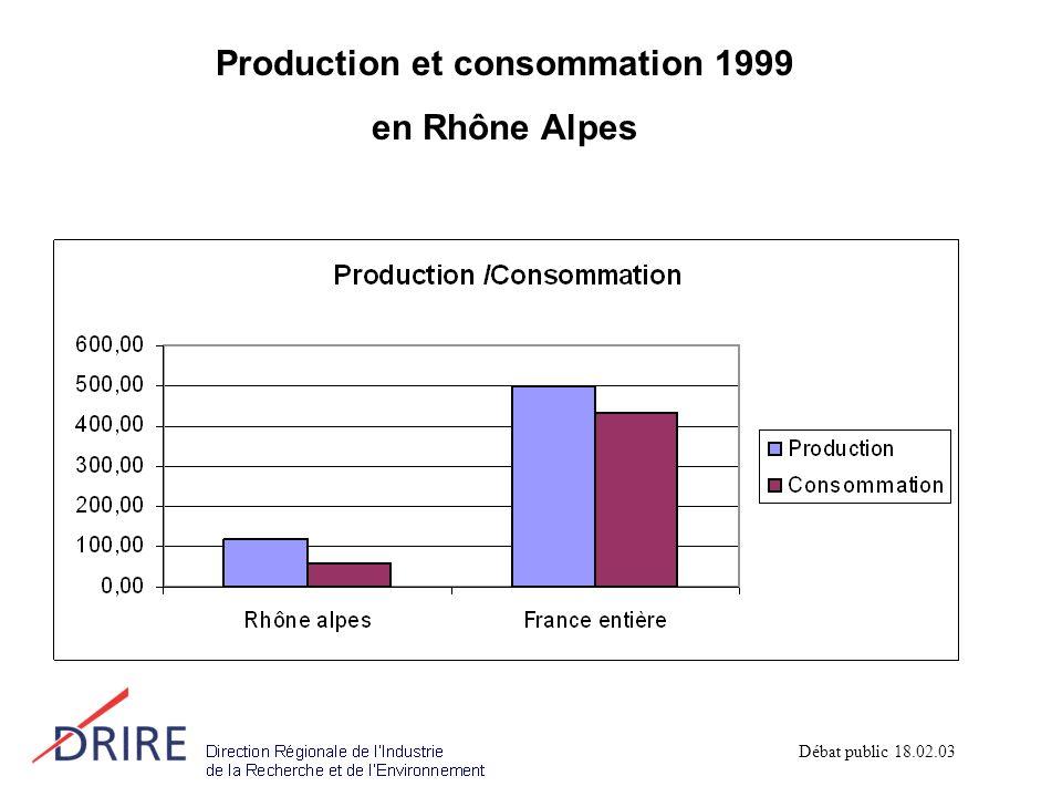 Production et consommation 1999 en Rhône Alpes