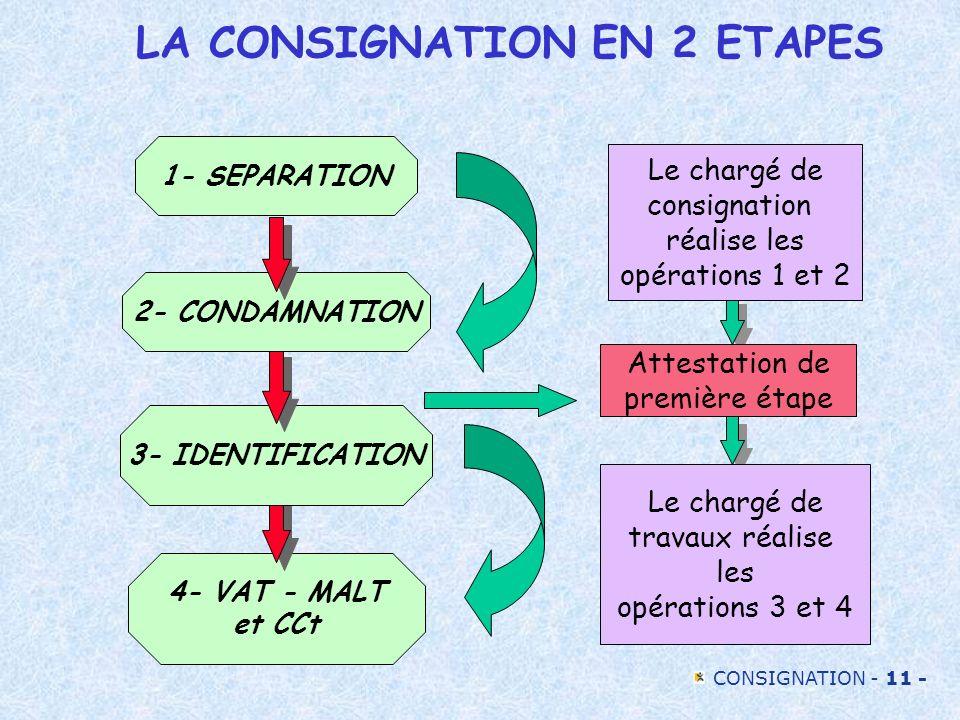 CONSIGNATION - 11 - LA CONSIGNATION EN 2 ETAPES 4- VAT - MALT et CCt 3- IDENTIFICATION 2- CONDAMNATION 1- SEPARATION Le chargé de consignation réalise