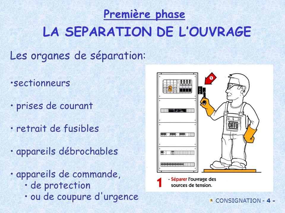 CONSIGNATION - 4 - Première phase LA SEPARATION DE LOUVRAGE Les organes de séparation: sectionneurs prises de courant retrait de fusibles appareils dé