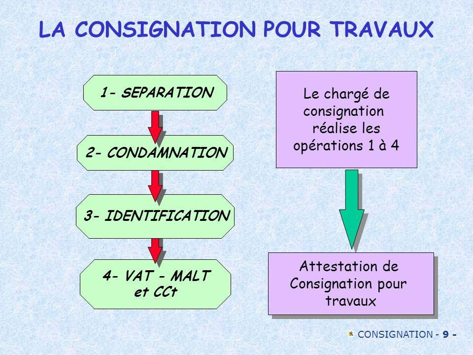 CONSIGNATION - 9 - LA CONSIGNATION POUR TRAVAUX 4- VAT - MALT et CCt 3- IDENTIFICATION 2- CONDAMNATION 1- SEPARATION Le chargé de consignation réalise