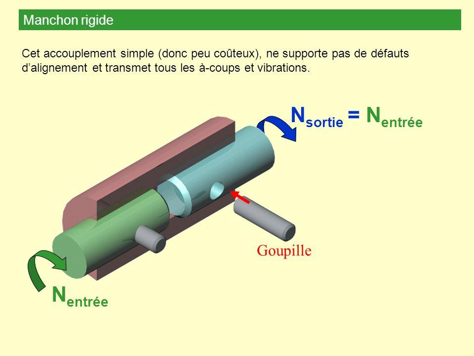 Manchon rigide Goupille Cet accouplement simple (donc peu coûteux), ne supporte pas de défauts dalignement et transmet tous les à-coups et vibrations.