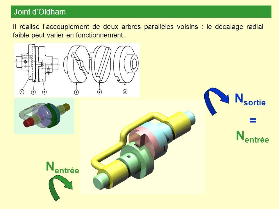 Joint dOldham Il réalise laccouplement de deux arbres parallèles voisins : le décalage radial faible peut varier en fonctionnement. N entrée N sortie