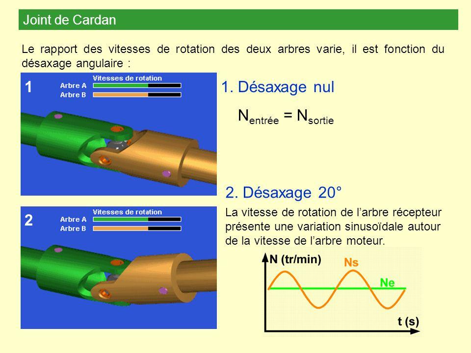 Joint de Cardan Le rapport des vitesses de rotation des deux arbres varie, il est fonction du désaxage angulaire : 1. Désaxage nul N entrée = N sortie