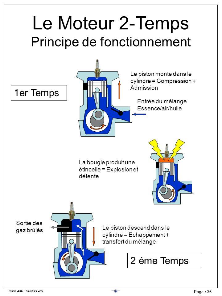 Michel LEBE – Novembre 2009 Page : 26 Le Moteur 2-Temps Principe de fonctionnement Entrée du mélange Essence/air/huile Le piston monte dans le cylindr