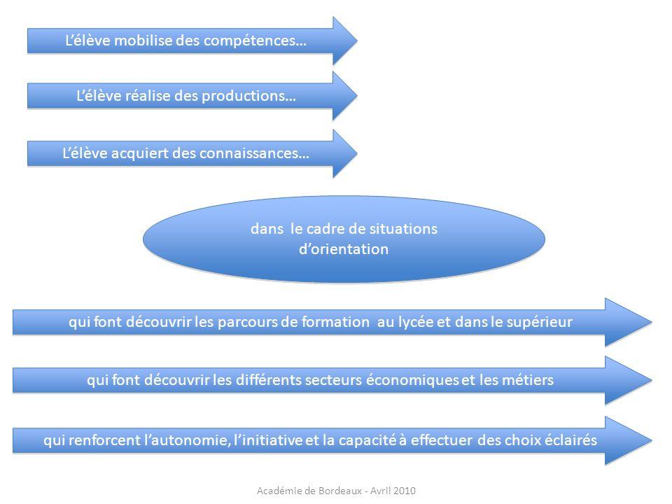 Lélève mobilise des compétences… dans le cadre de situations dorientation Lélève réalise des productions… Lélève acquiert des connaissances… qui font