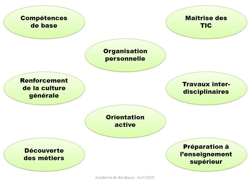 Compétences de base Renforcement de la culture générale Organisation personnelle Maîtrise des TIC Travaux inter- disciplinaires Travaux inter- discipl