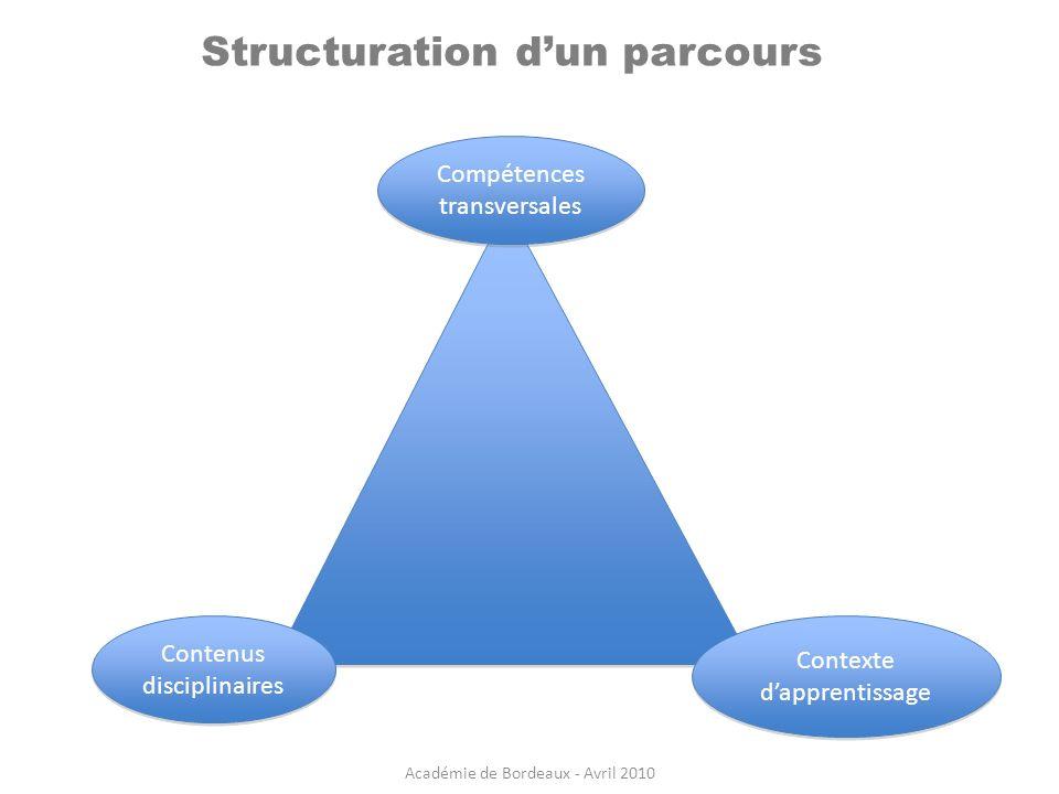 Structuration dun parcours Compétences transversales Compétences transversales Contexte dapprentissage Contenus disciplinaires Académie de Bordeaux -