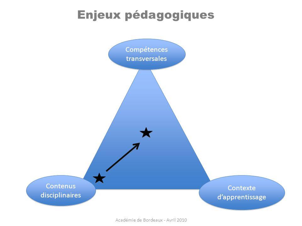 Enjeux pédagogiques Compétences transversales Compétences transversales Contexte dapprentissage Contenus disciplinaires Académie de Bordeaux - Avril 2