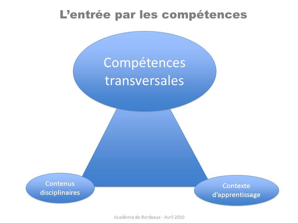 Lentrée par les compétences Compétences transversales Compétences transversales Contexte dapprentissage Contenus disciplinaires Académie de Bordeaux -