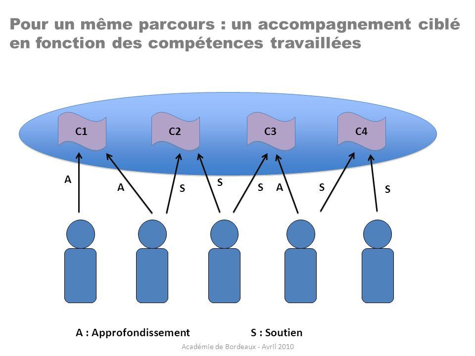 Pour un même parcours : un accompagnement ciblé en fonction des compétences travaillées C1 C2 C4 C3 A A S S S AS S A : ApprofondissementS : Soutien Ac
