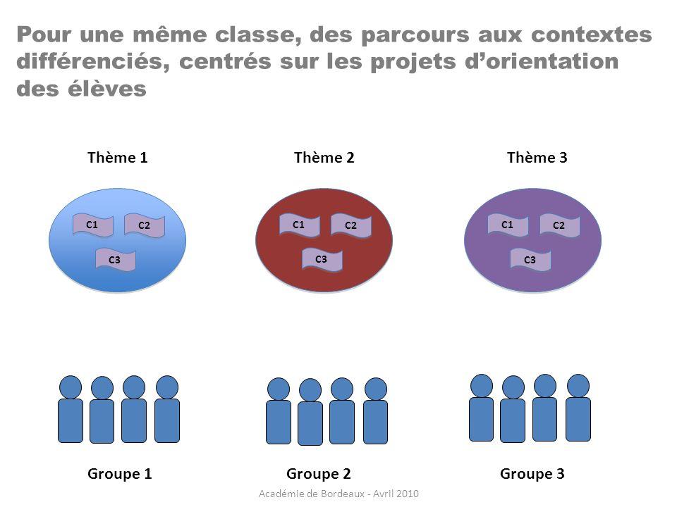 Pour une même classe, des parcours aux contextes différenciés, centrés sur les projets dorientation des élèves C1 C2 C3 C1 C2 C3 A C1 C2 C3 Thème 1Thè