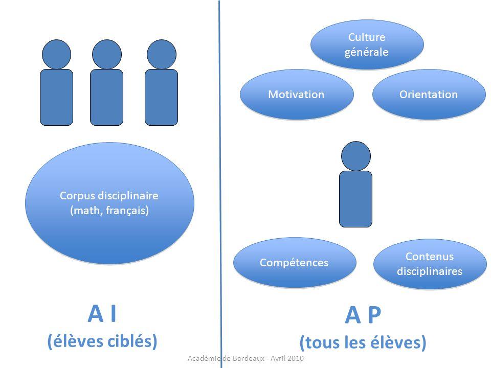 Corpus disciplinaire (math, français) Corpus disciplinaire (math, français) Orientation Motivation Compétences Contenus disciplinaires A I (élèves cib