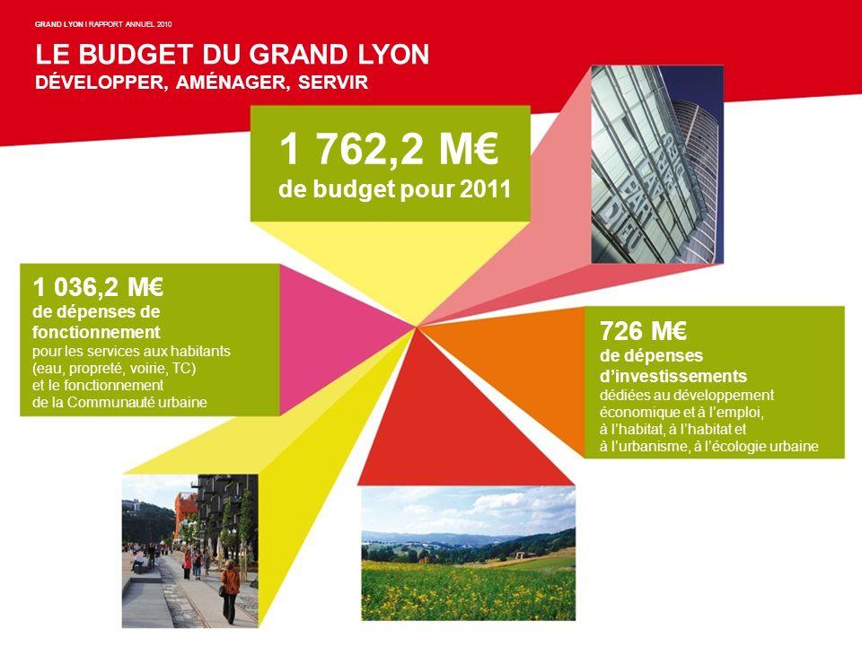 1 762,2 M de budget pour 2011 1 036,2 M de dépenses de fonctionnement pour les services aux habitants (eau, propreté, voirie, TC) et le fonctionnement
