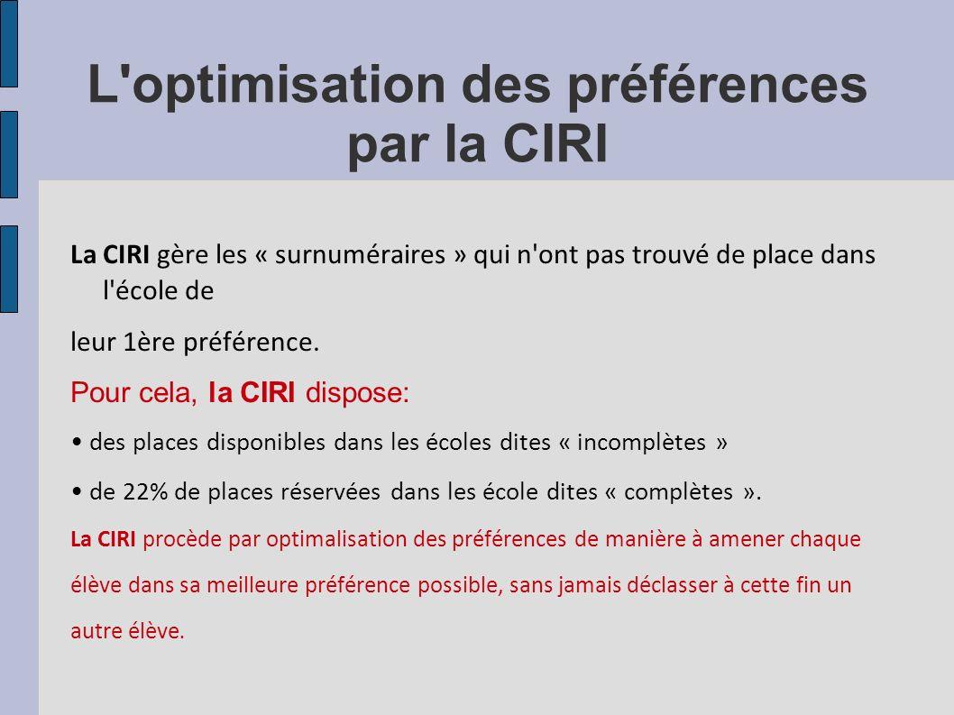 L'optimisation des préférences par la CIRI La CIRI gère les « surnuméraires » qui n'ont pas trouvé de place dans l'école de leur 1ère préférence. Pour