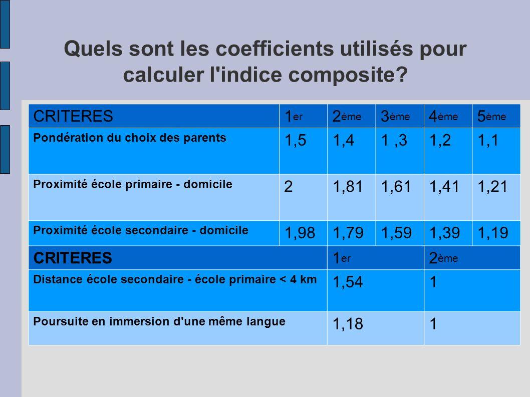 Quels sont les coefficients utilisés pour calculer l'indice composite? CRITERES1 er 2 ème 3 ème 4 ème 5 ème Pondération du choix des parents 1,51,41,3