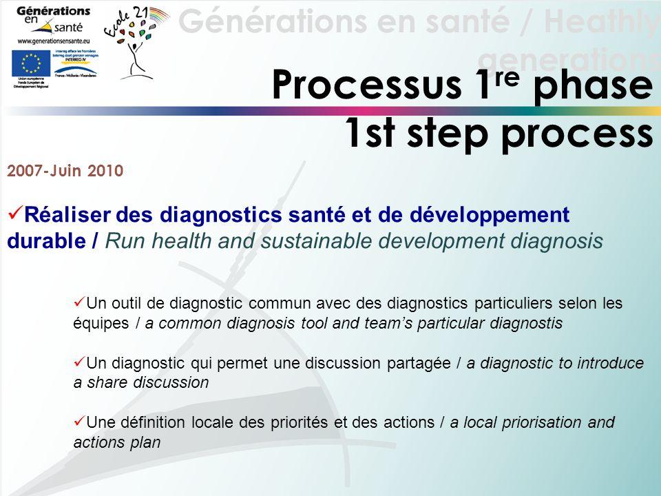 Générations en santé / Heathly generations Processus 1 re phase 1st step process 2007-Juin 2010 Réaliser des diagnostics santé et de développement dur