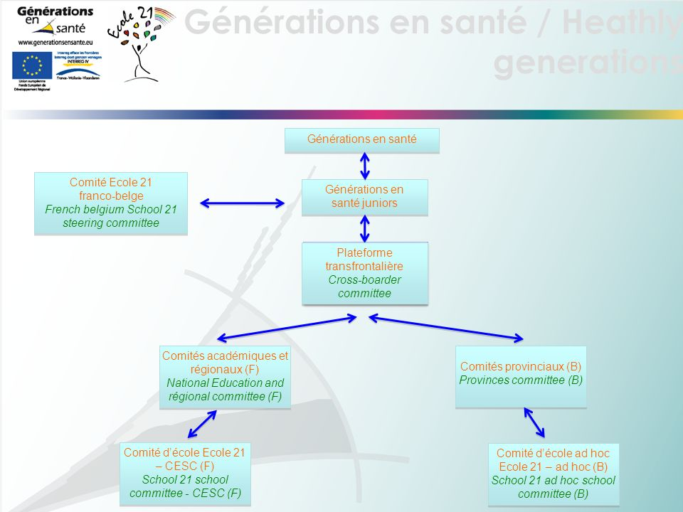 Générations en santé / Heathly generations Générations en santé juniors Plateforme transfrontalière Cross-boarder committee Générations en santé Comit