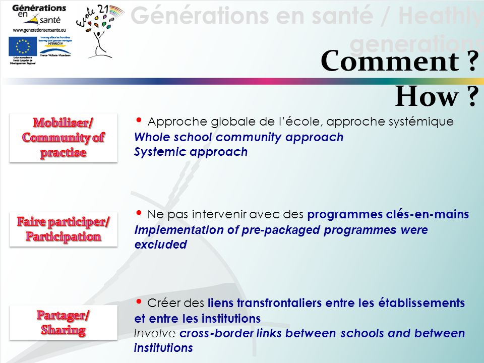 Générations en santé / Heathly generations Comment ? How ? Approche globale de lécole, approche systémique Whole school community approach Systemic ap