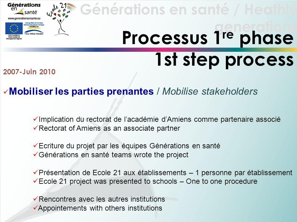 Générations en santé / Heathly generations Processus 1 re phase 1st step process 2007-Juin 2010 Mobiliser les parties prenantes / Mobilise stakeholder
