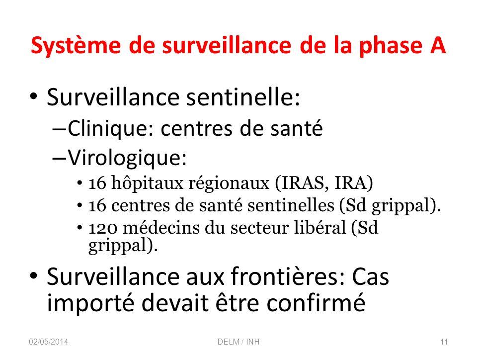 Système de surveillance de la phase A Surveillance sentinelle: – Clinique: centres de santé – Virologique: 16 hôpitaux régionaux (IRAS, IRA) 16 centres de santé sentinelles (Sd grippal).
