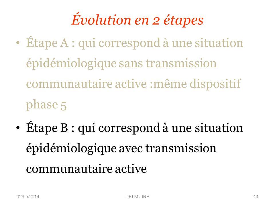 Évolution en 2 étapes Étape A : qui correspond à une situation épidémiologique sans transmission communautaire active :même dispositif phase 5 Étape B : qui correspond à une situation épidémiologique avec transmission communautaire active 02/05/2014DELM / INH14