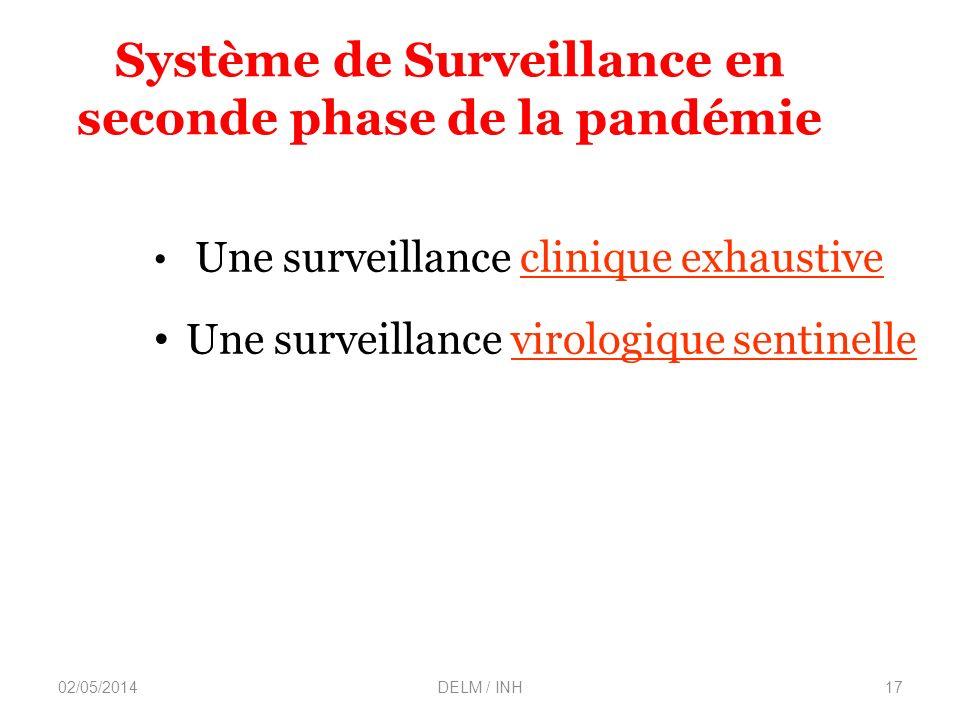 02/05/2014DELM / INH17 Système de Surveillance en seconde phase de la pandémie Une surveillance clinique exhaustive Une surveillance virologique sentinelle